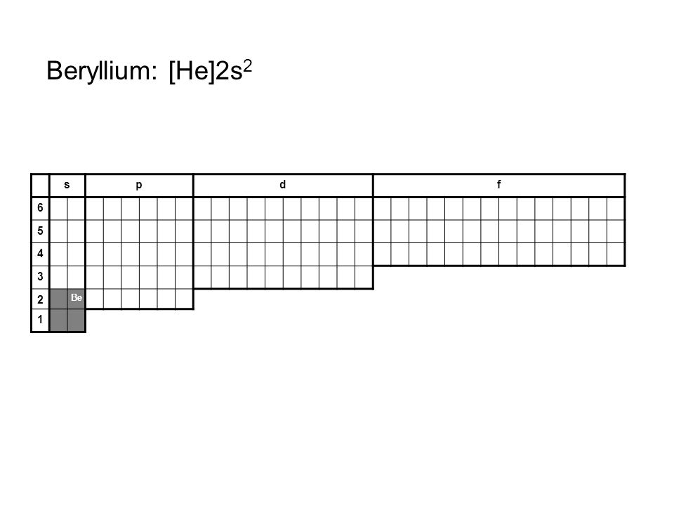 Beryllium: [He]2s2 s p d f 6 5 4 3 2 Be 1